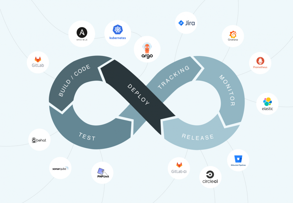 The DevOps loop picturing its lifecycle