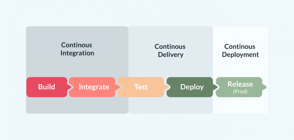 The CI/CD pipeline planned out