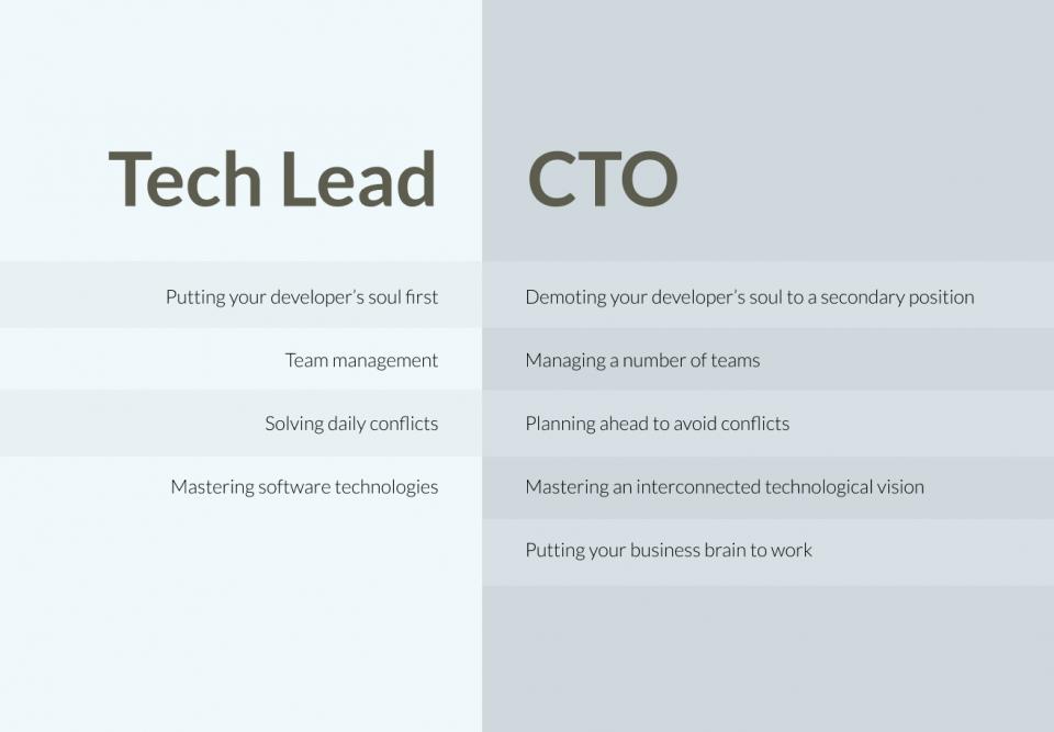 Tech lead vs. CTO comparison table